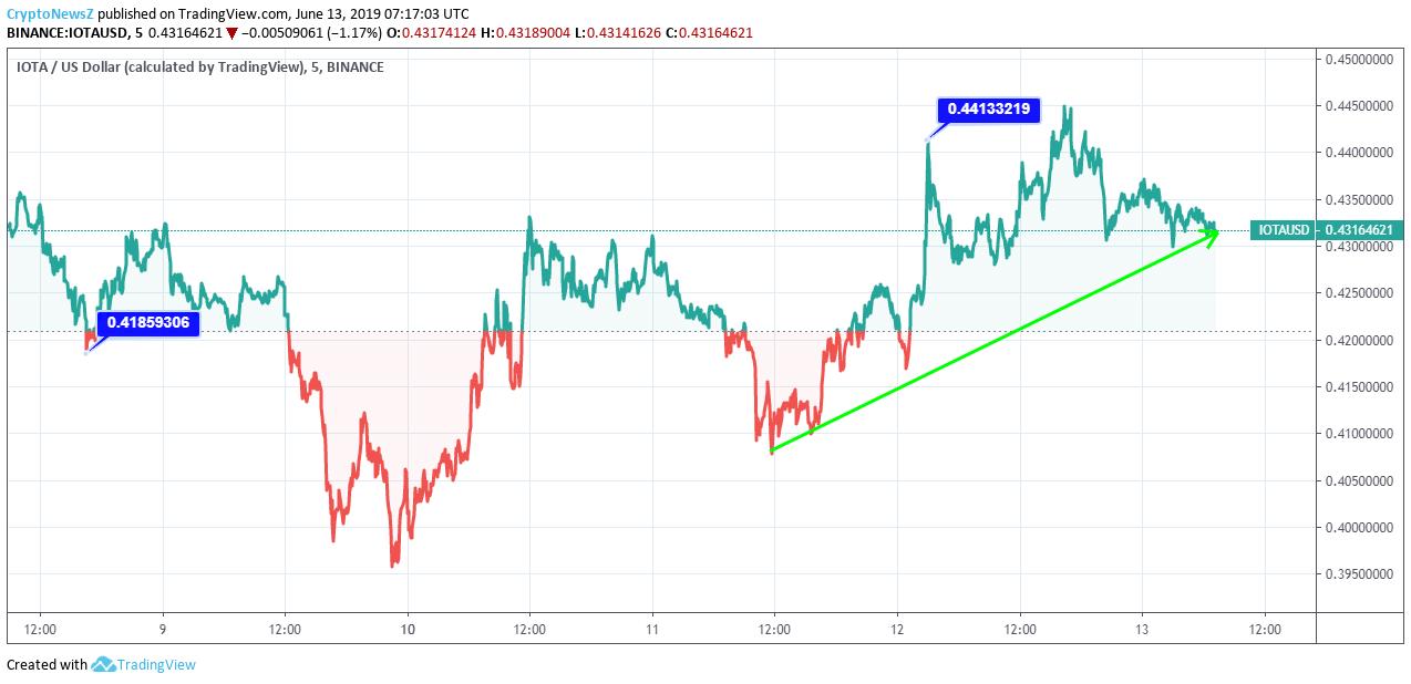 IOTA Price Chart - 13 June