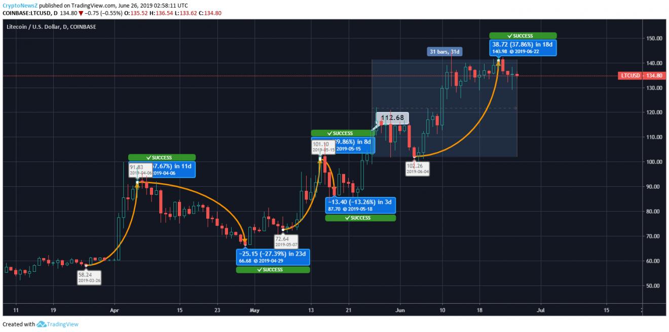 Litecoin price outlook