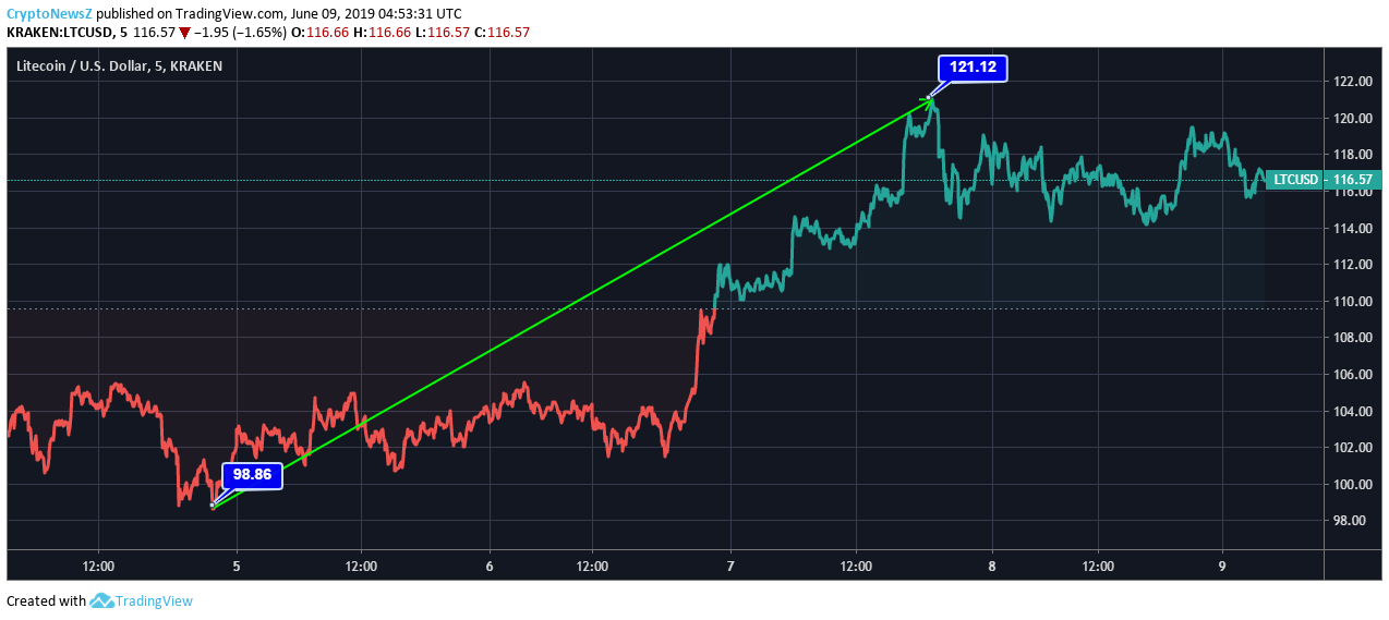 Grafico prezzi Litecoin - 09th June