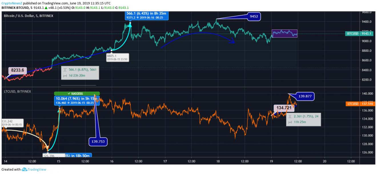 Bitcoin Vs. Litecoin price chart - june 19