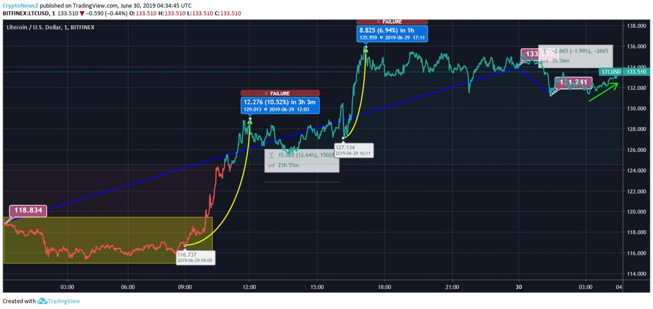Litecoin Price Chart - 30 June