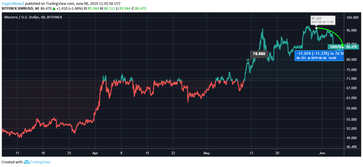 Monero Price Chart - 6 June