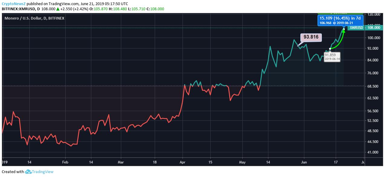 Monero Price Chart - 21 June