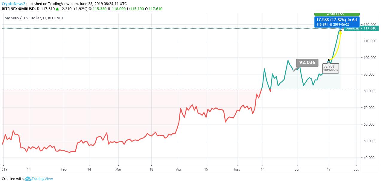 Monero Price Chart - 23 June