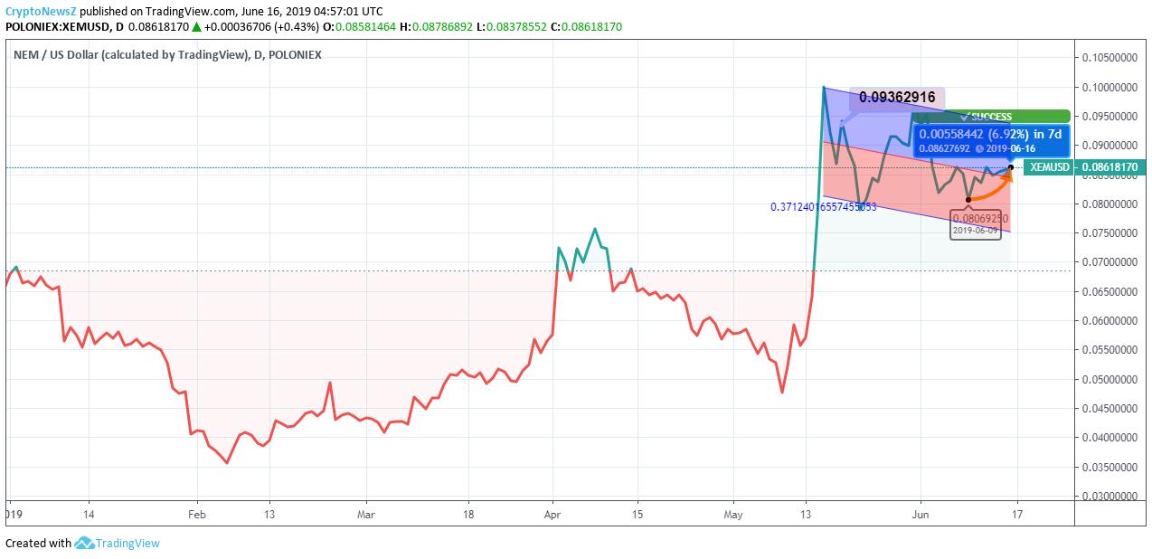 NEM Price Chart -16 June