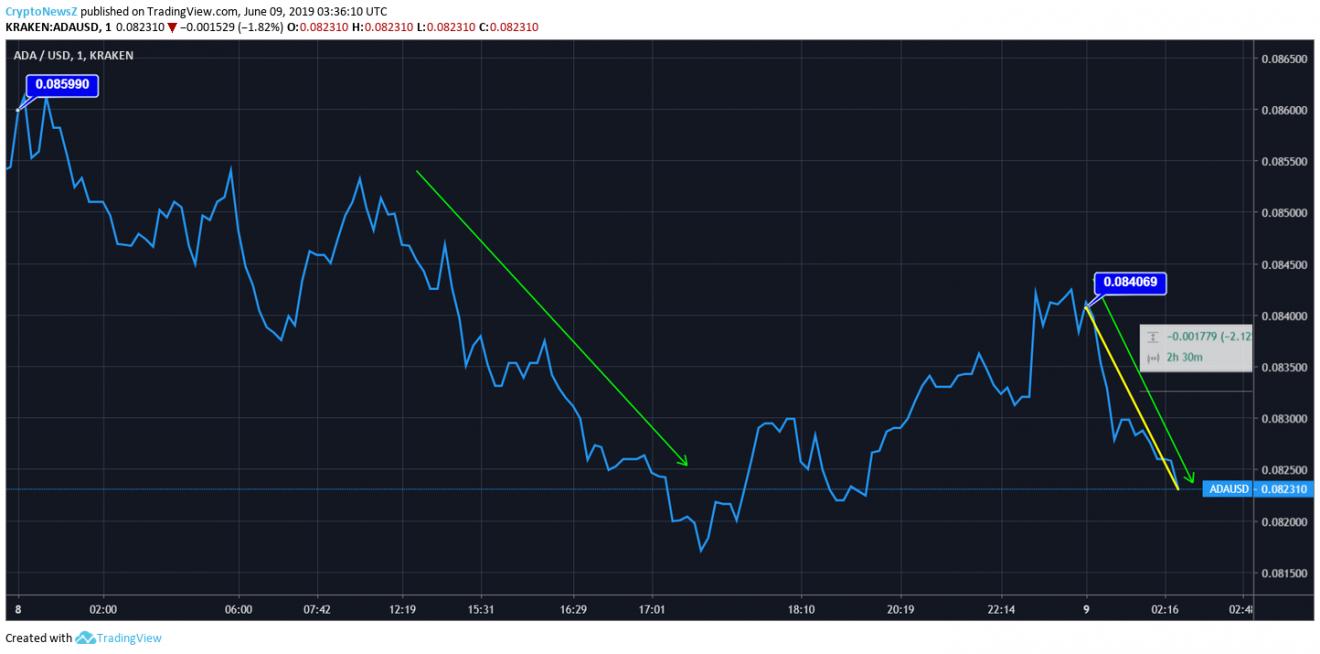 Cardano Price Chart- 09th June