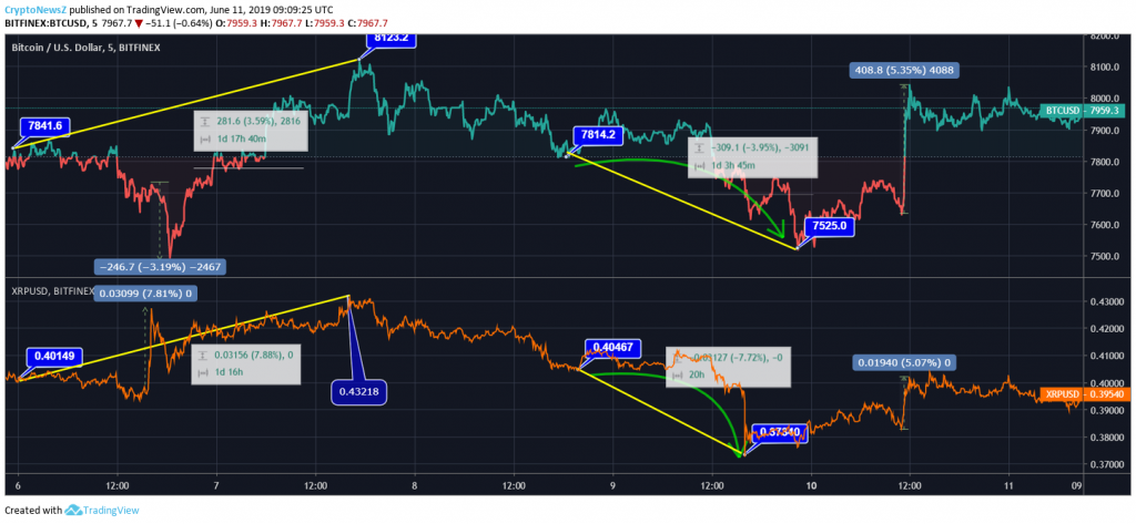 Bitcoin vs. Ripple price chart - june 11