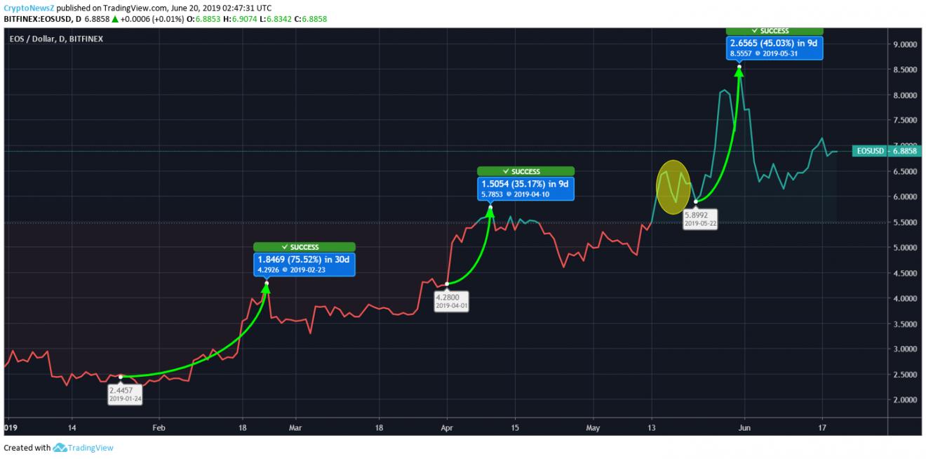 EOS Price Chart - 20 June