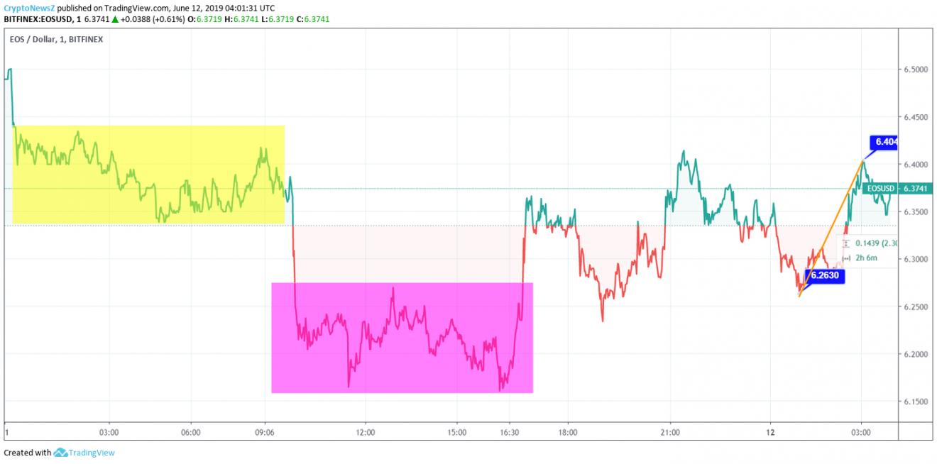 EOS Price Chart - 12 June