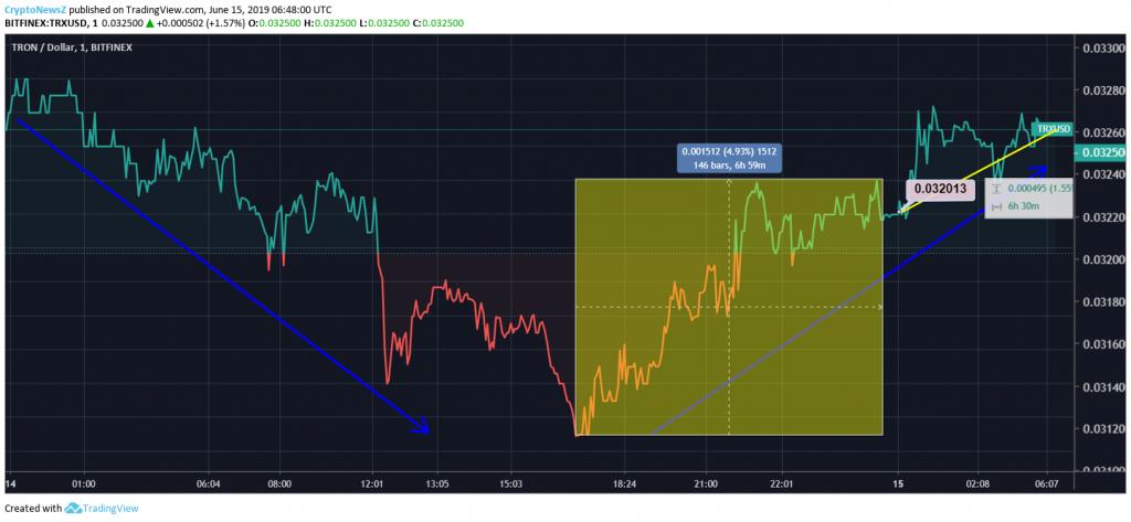 Tron Price Chart - 15 June