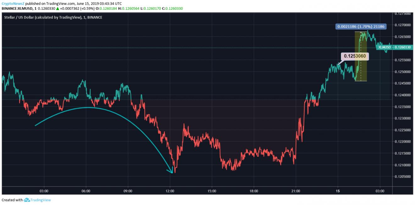 Stellar Price Chart -15 June