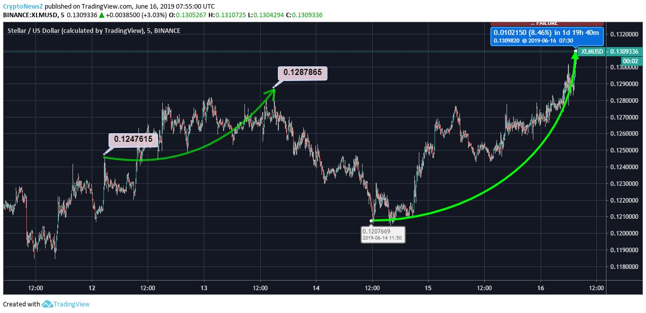 XLM Price Chart - 16 June