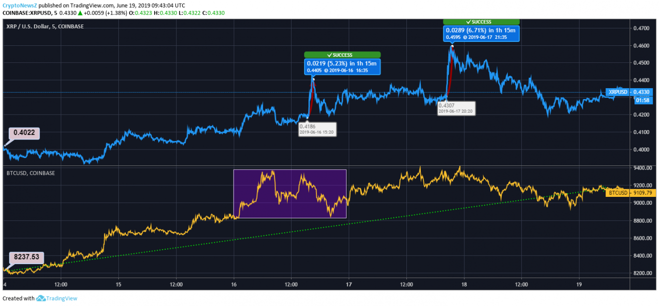Ripple/Bitcoin Price Chart