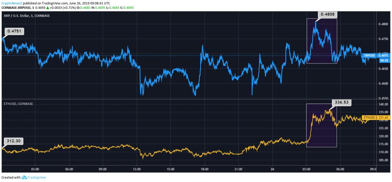 Ripple/Ethereum Price Chart
