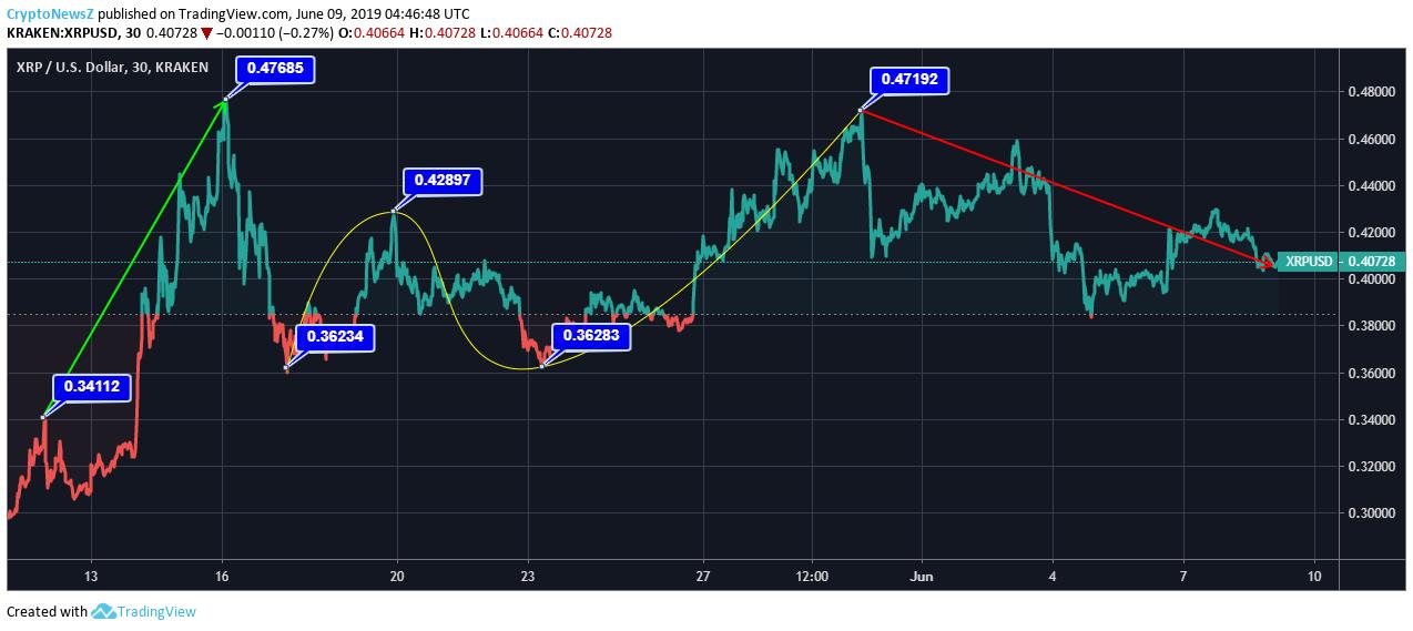 XRP Price Chart- June 09