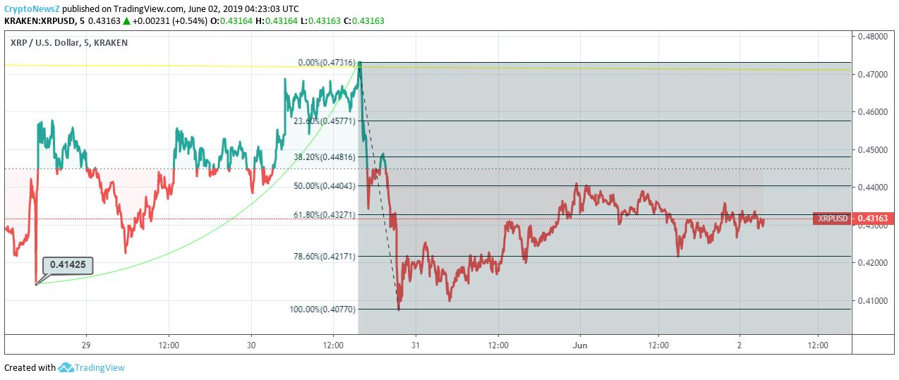 Ripple price chart - june 2