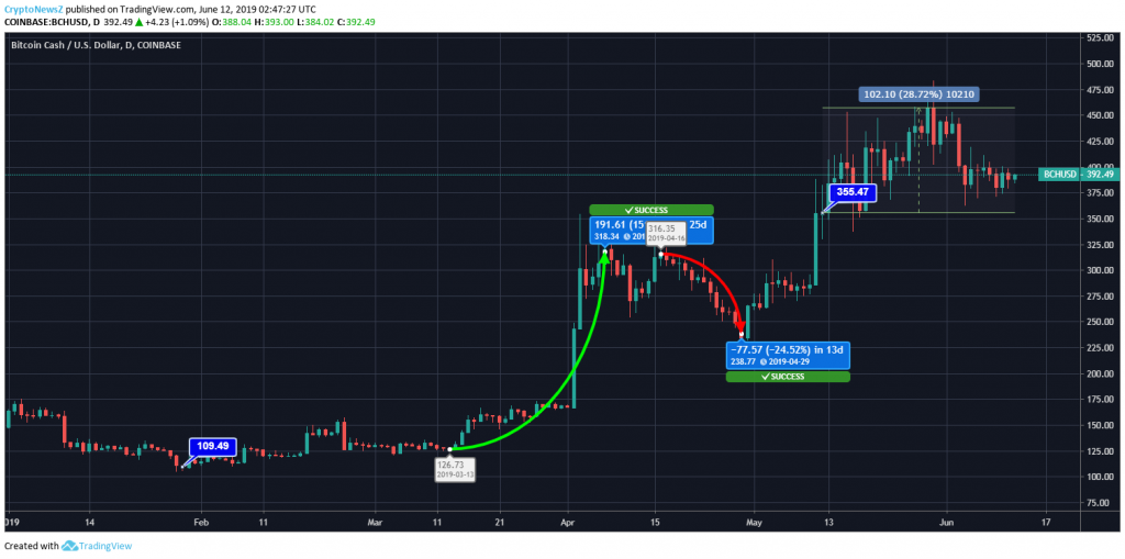Bitcoin Cash Price Chart - 12 June