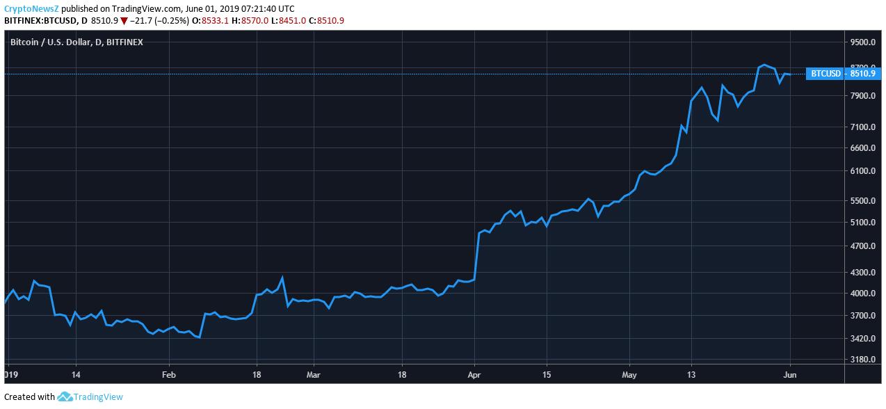 Tableau des prix Bitcoin