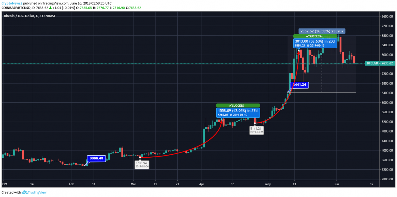 Bitcoin Price Chart - 10 June