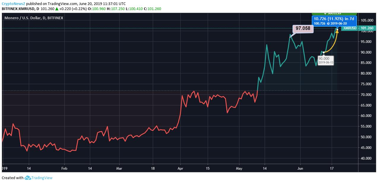 Monero Price Chart - June 20