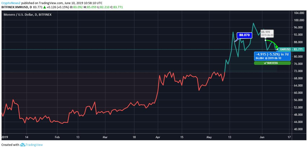 Monero (XMR) price chart - 10 june