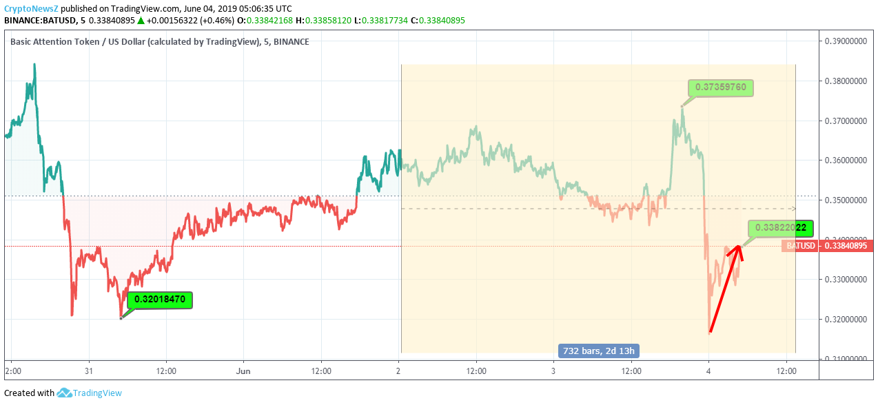 """Basic Attention Token Price Analysis: Although """"RED ALERT"""