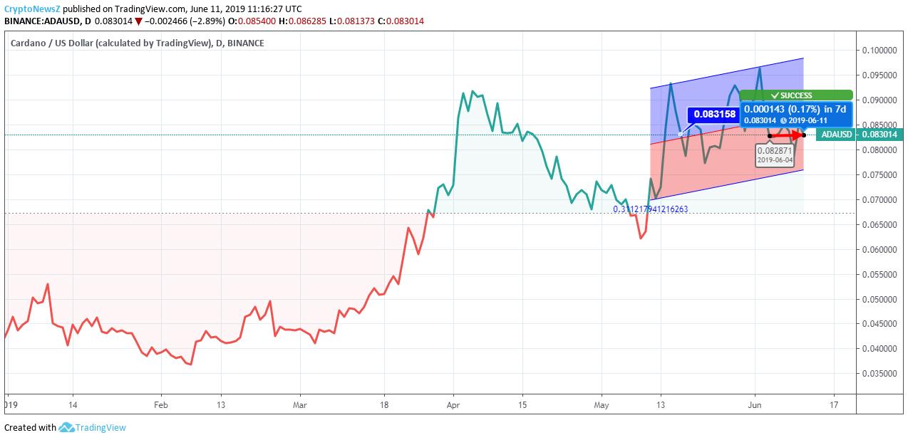 Cardano price chart - june 11
