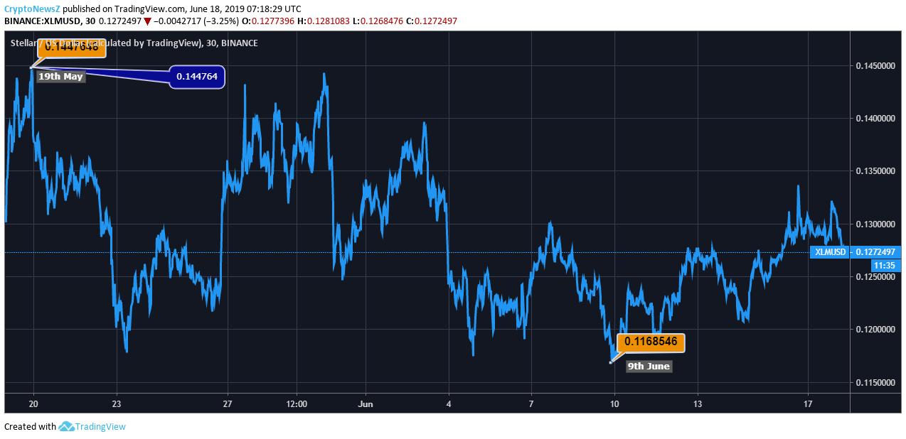 Stellar Price Chart - 18 June