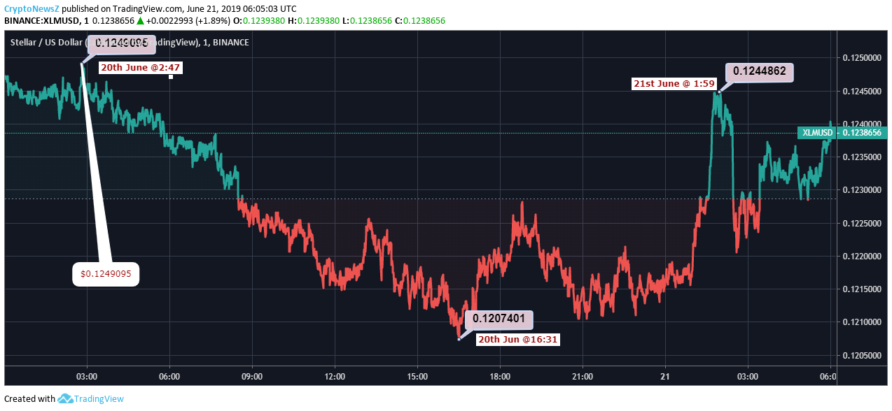 Stellar Price Chart - 21 June