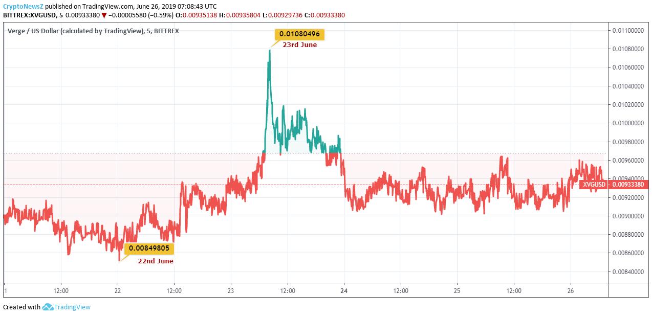 Verge Price Chart - 26 June