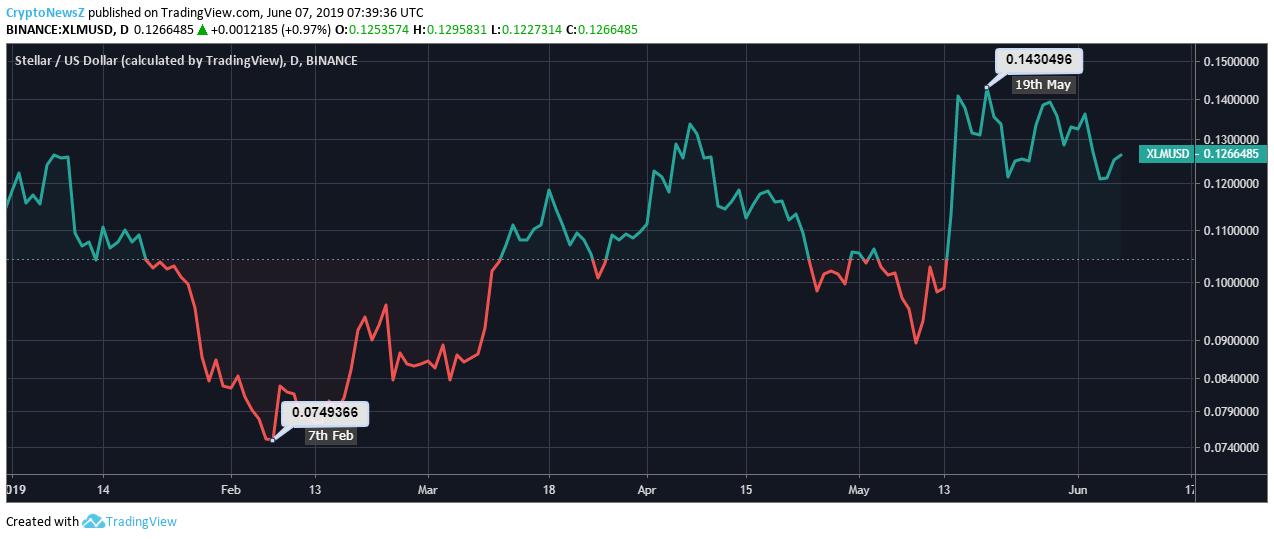 Stellar Price Chart - 7 June