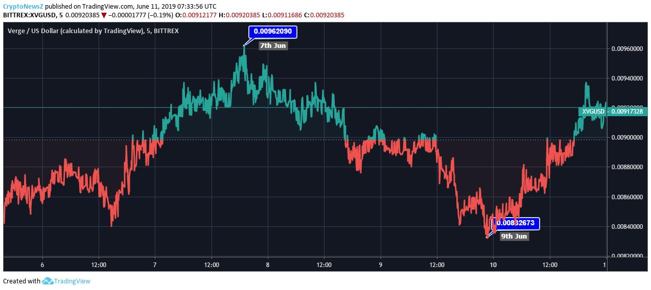 Verge Price Chart -11 June