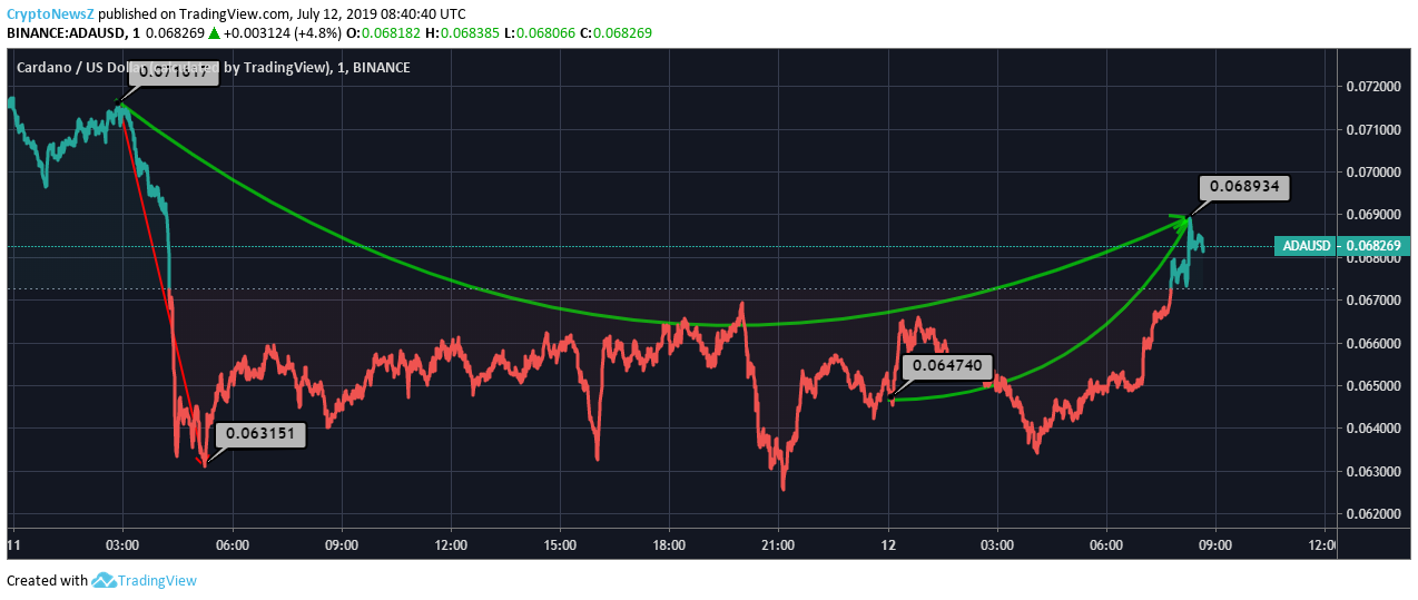 Cardano (ADA) Slumps By 4% Within A Day Trading At $0.068