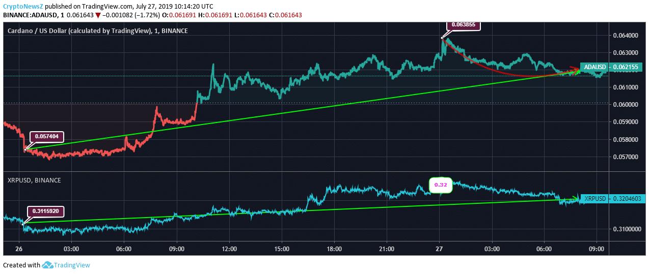 Cardano vs. Ripple price chart - july 27