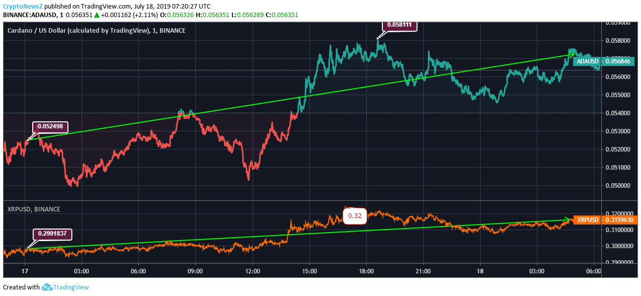 Cardano vs. Ripple price chart - july 18
