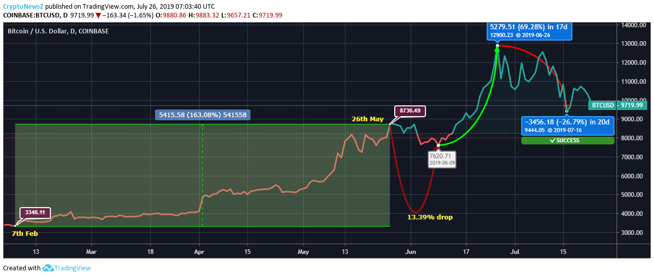 Bitcoin Spikes By 150% From The Year Opening Price Of $3,349