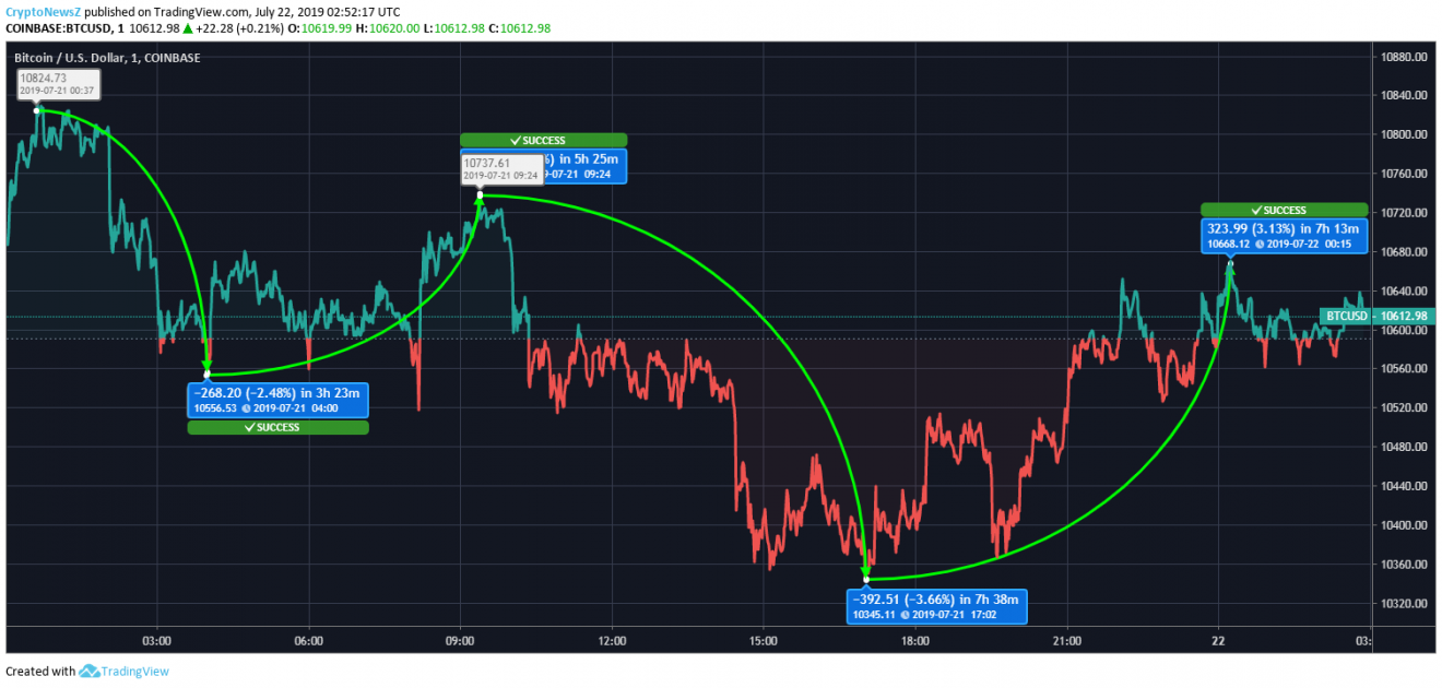 bitcoin price chart - 22 July 2019