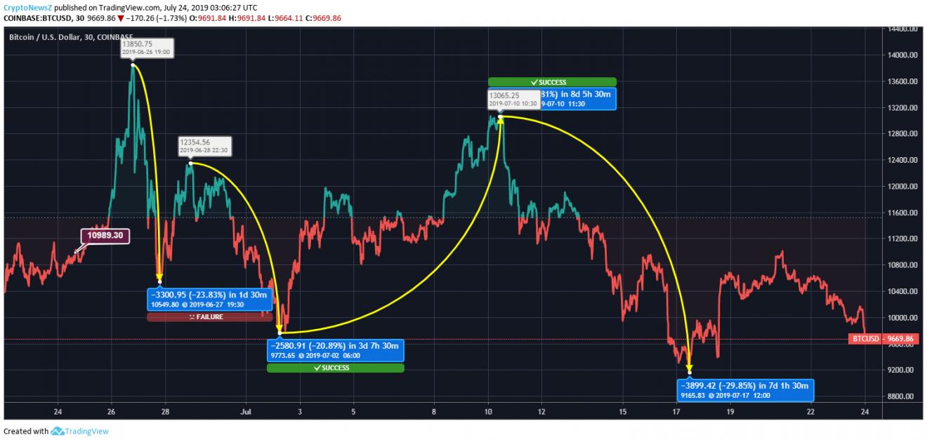 BTC price chart - 24 July 2019