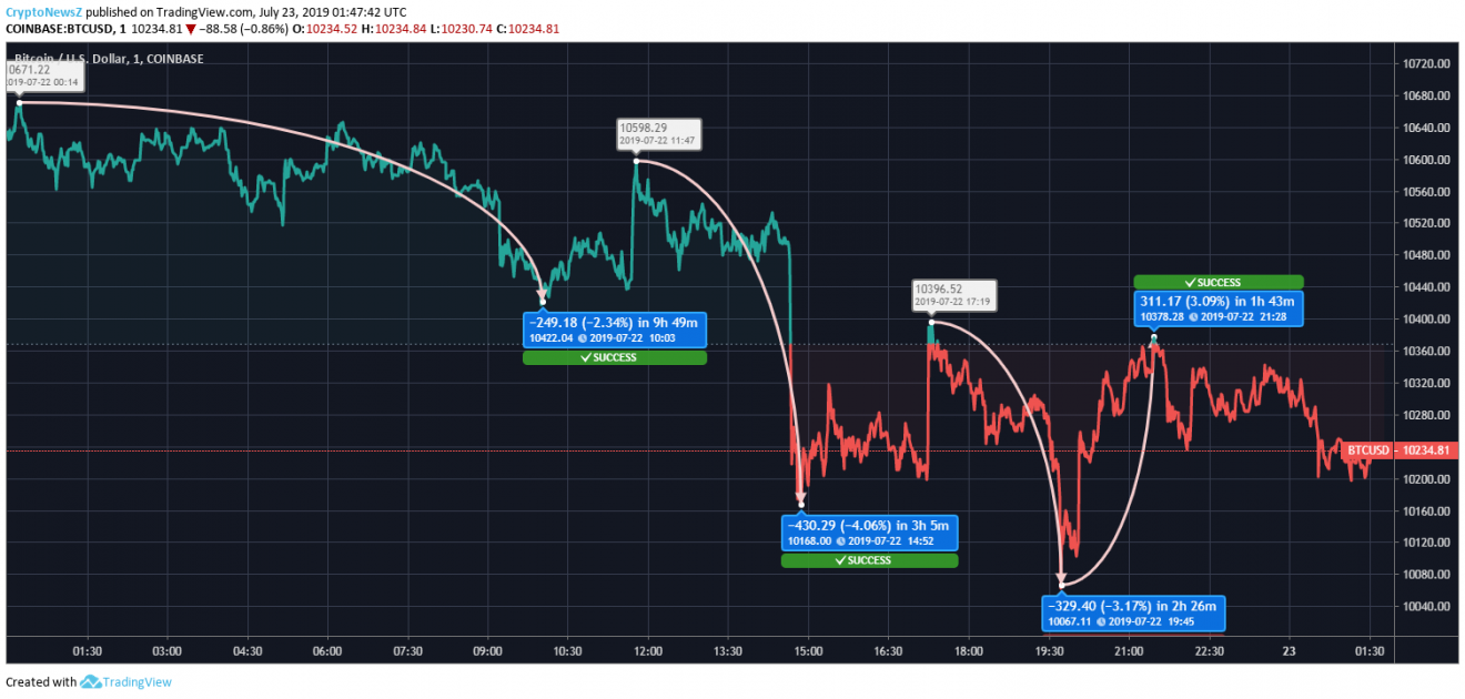 btc price chart - 23 July 2019