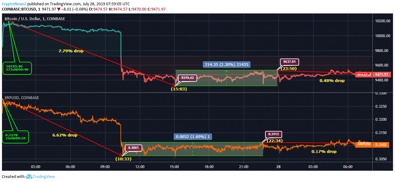 Bitcoin vs. Ripple price chart - july 28