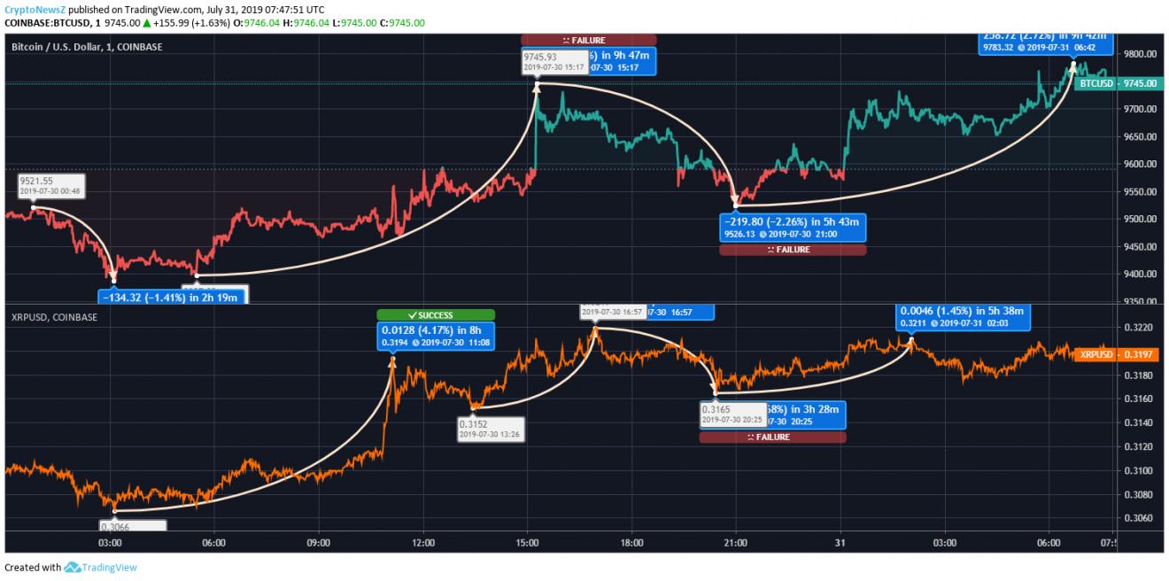 BTC-XRP Price Prediction