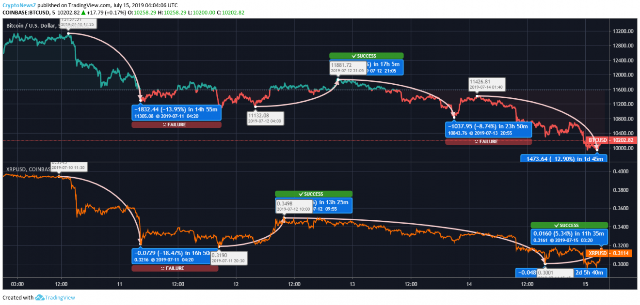 Bitcoin Vs  Ripple: Bitcoin (BTC) Seems Bleak