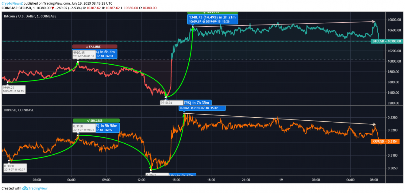 Bitcoin vs. Ripple price chart - july 19