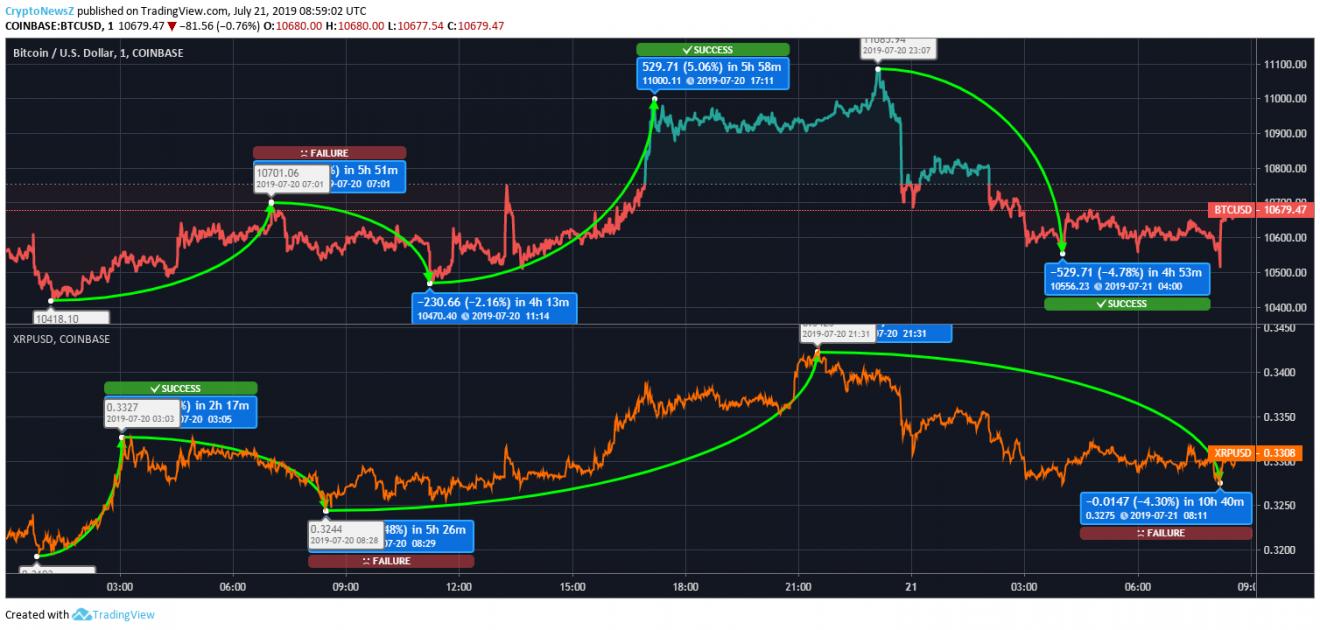 BTCXRP price chart July 21