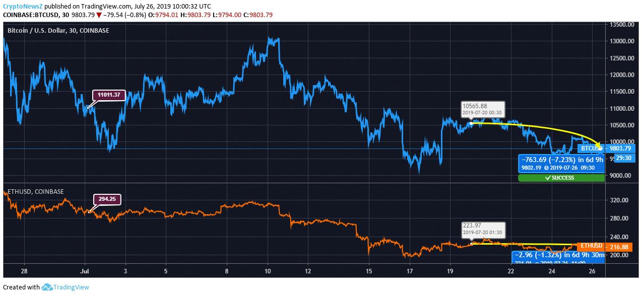 Bitcoin Vs. Ethereum price chart - july 26