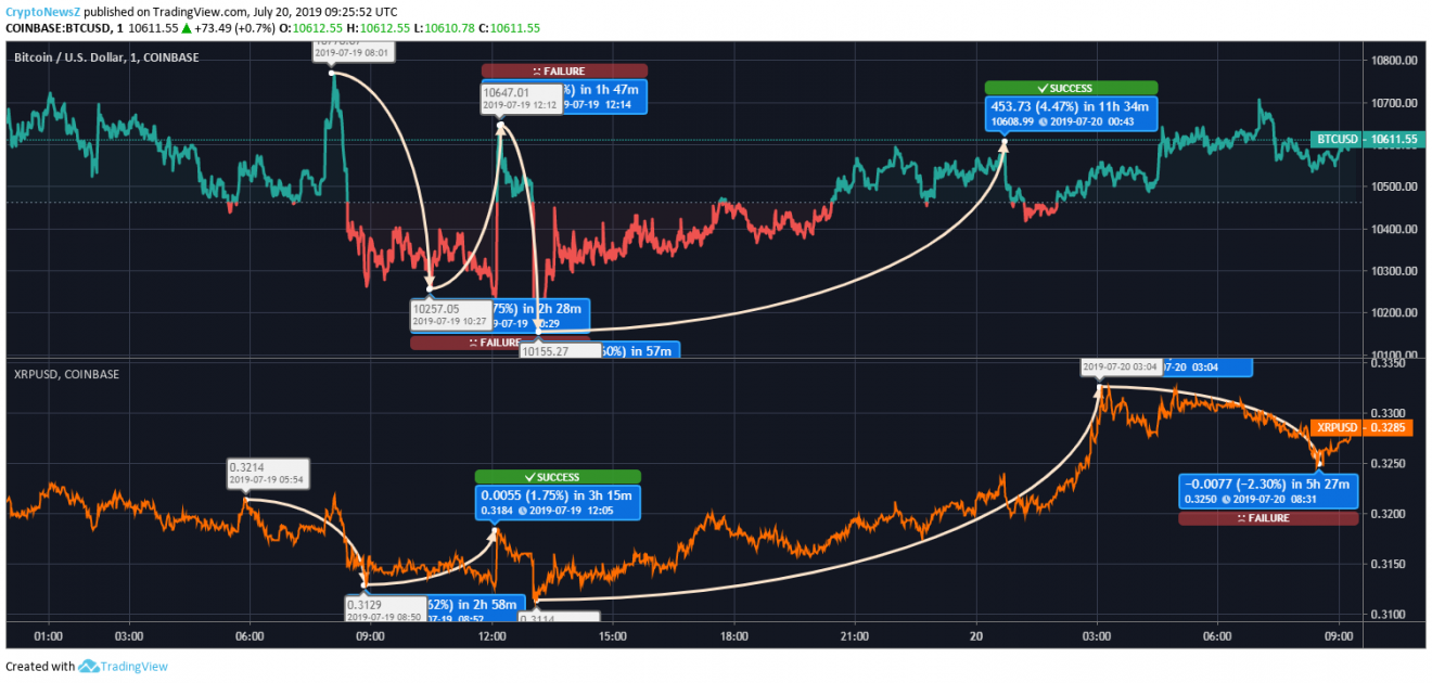 Bitcoin vs. Ripple Price Chart - 20 July