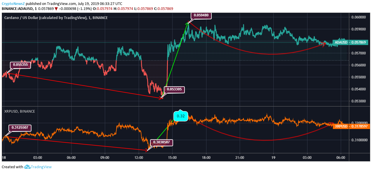 Cardano vs. Ripple Price Chart - 19 July