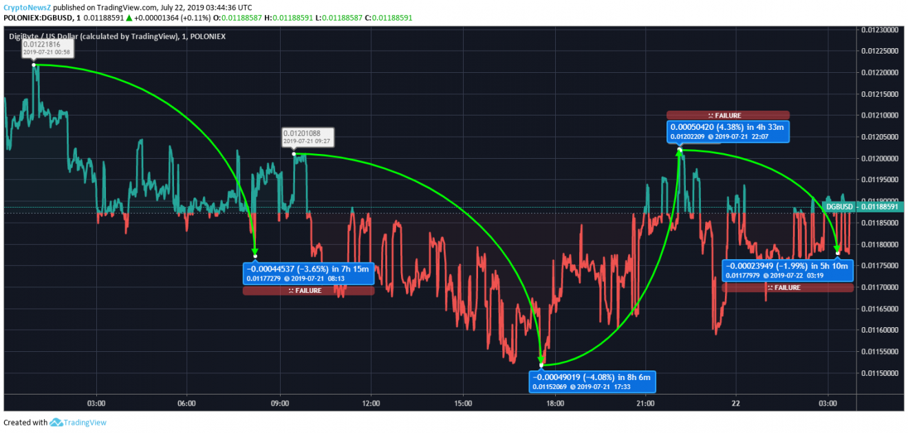 DGB price chart - 22 July 2019