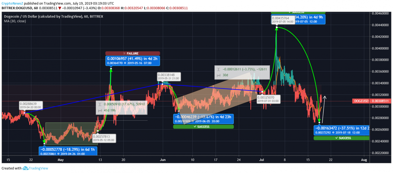Dogecoin Price Chart July 2019