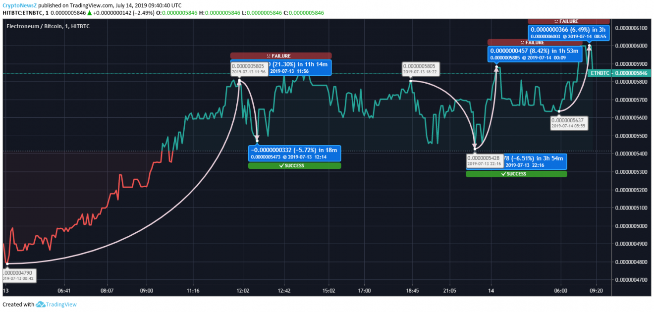 Electroneum price chart - july 14